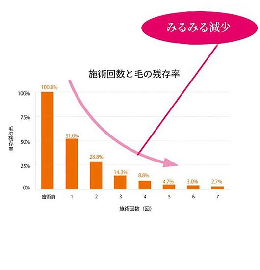 脱毛の特徴01(グラフ)